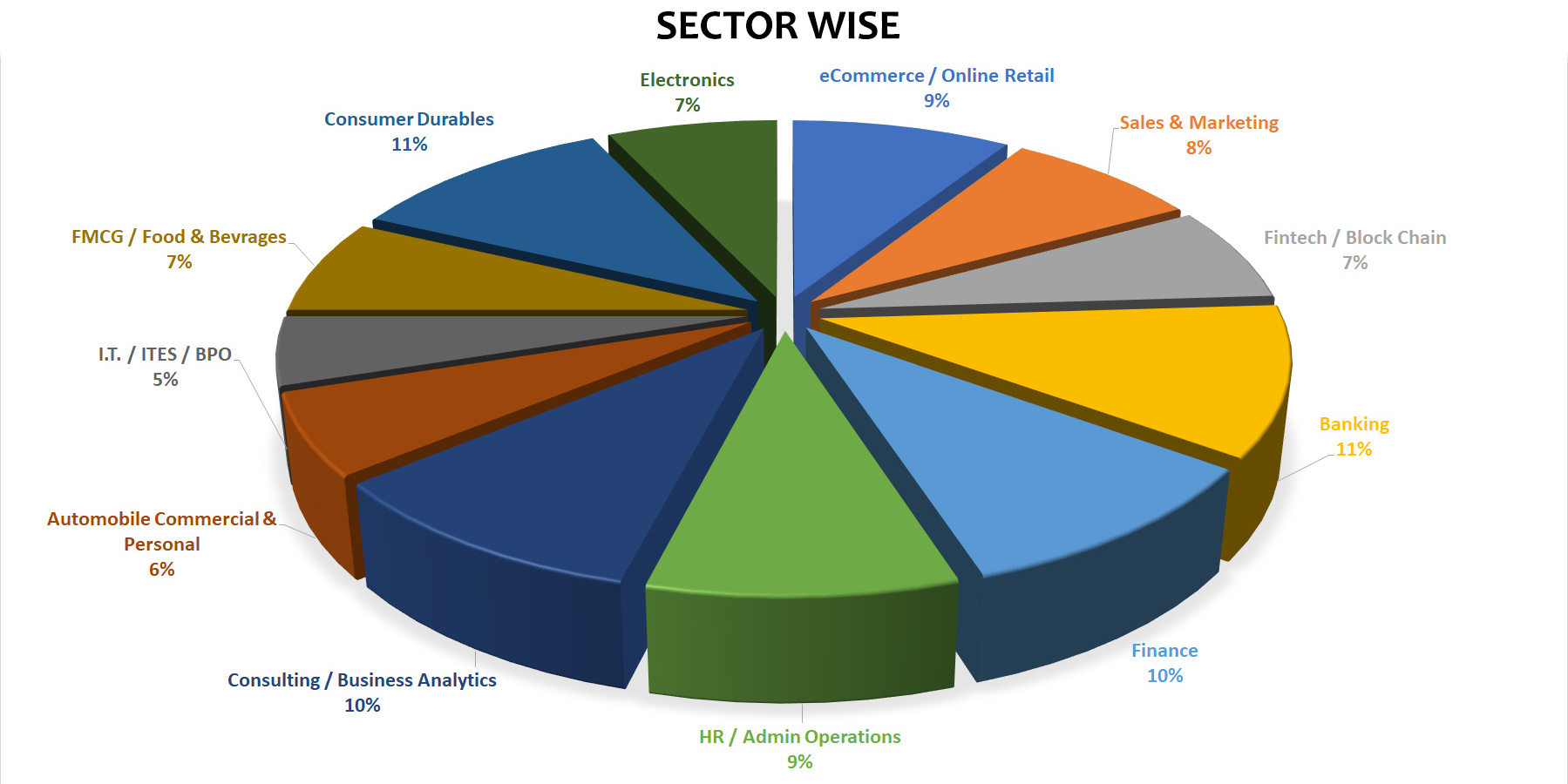 sectorwise